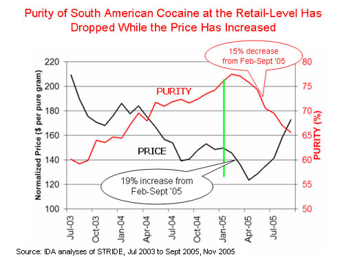 Cocaine prices July 2003 - July 2005