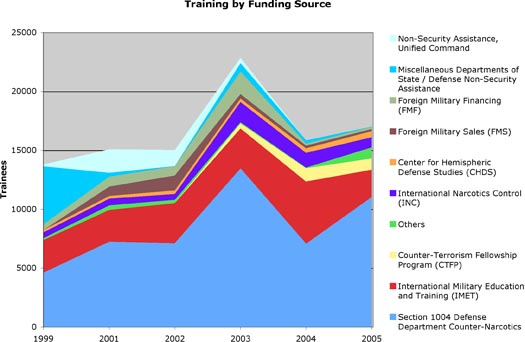 Trainees by Funding Source