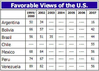 Favorable views of the United States